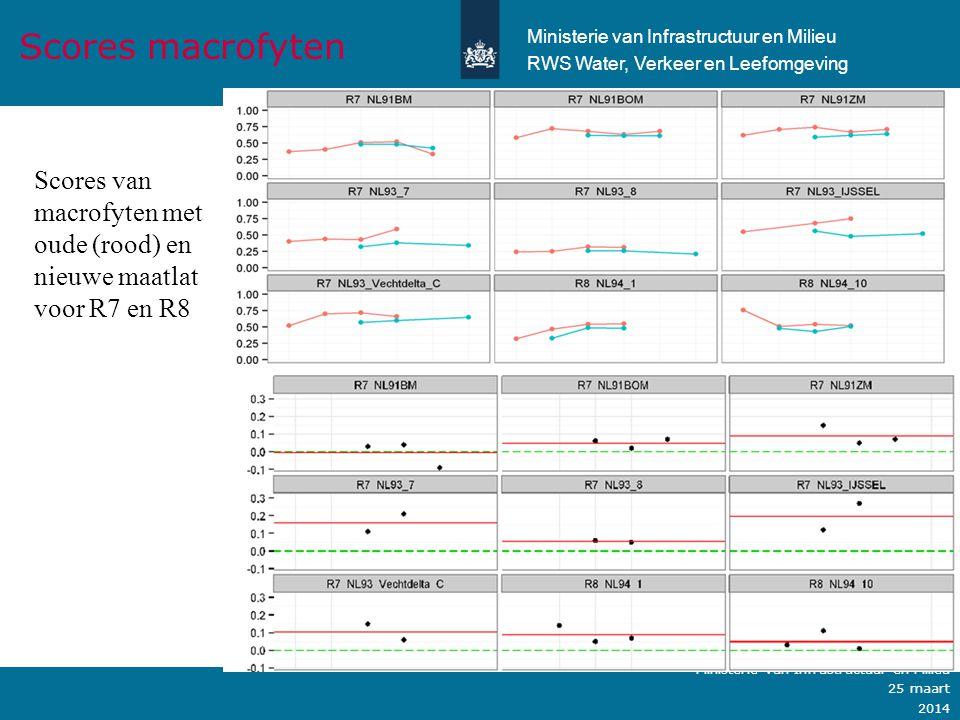 Scores macrofyten Ministerie van Infrastructuur en Milieu. RWS Water, Verkeer en Leefomgeving.