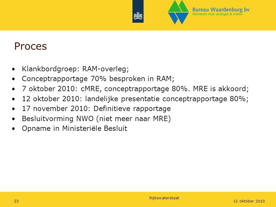 Proces Klankbordgroep: RAM-overleg;