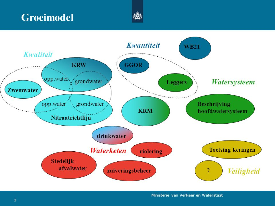 Groeimodel Kwantiteit Kwaliteit Watersysteem Waterketen Veiligheid