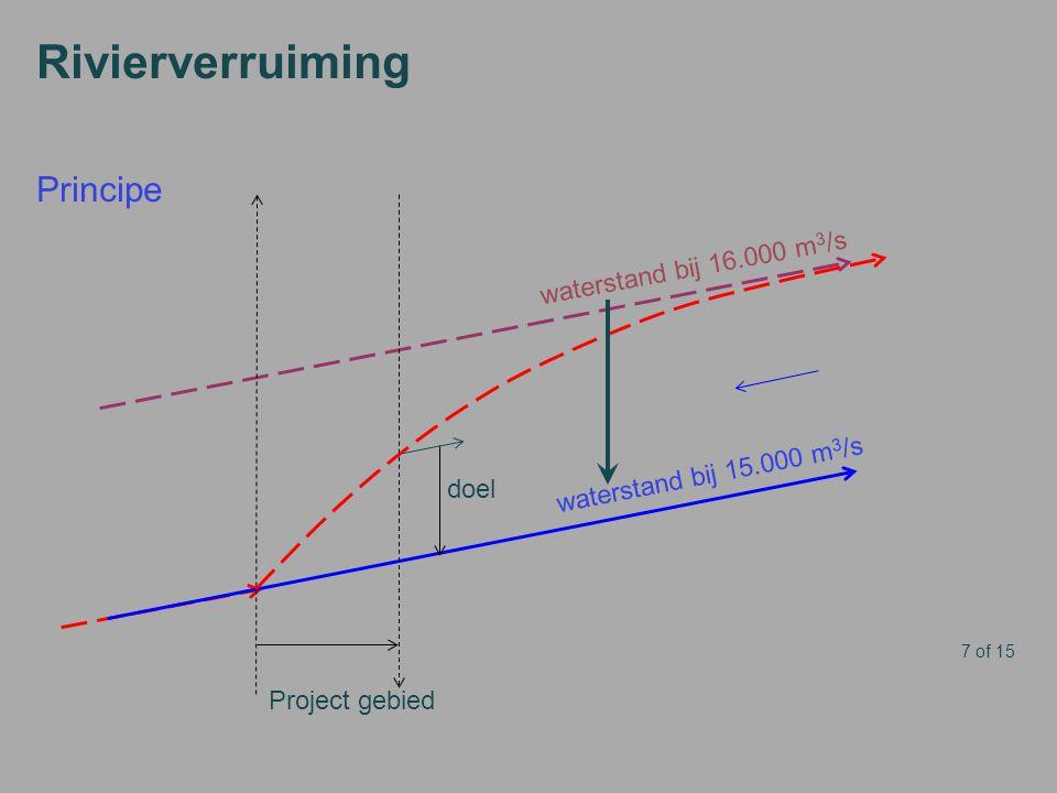 Rivierverruiming Principe waterstand bij 16.000 m3/s