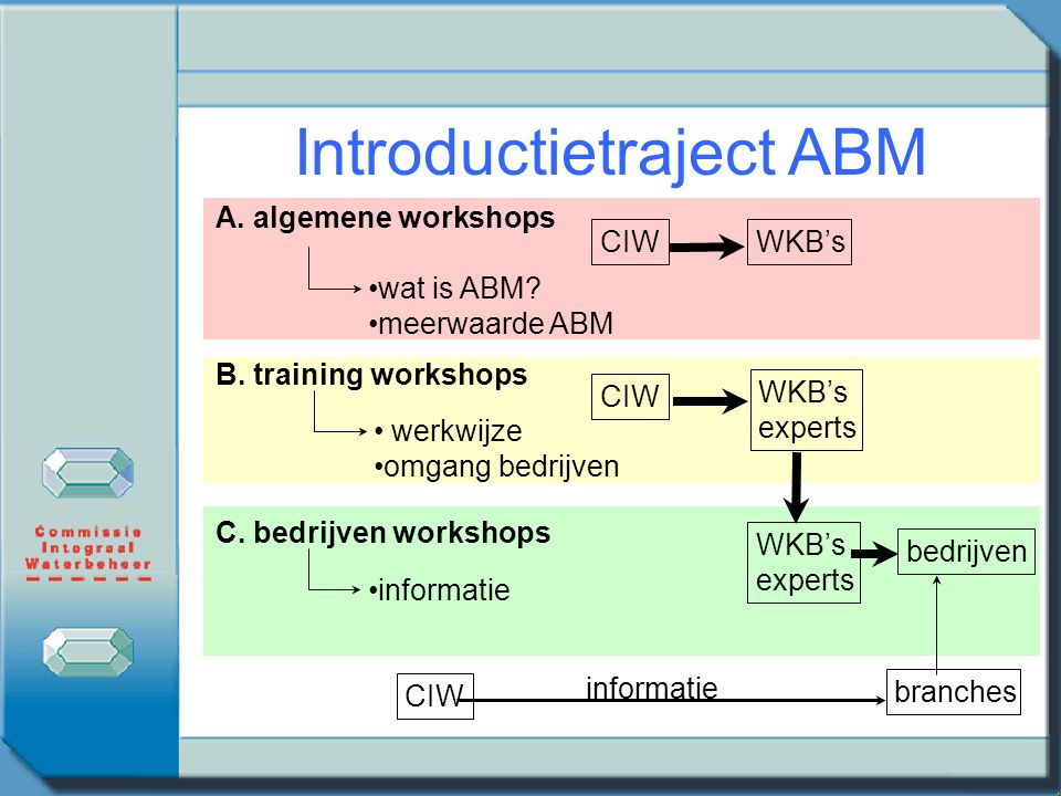 Introductietraject ABM