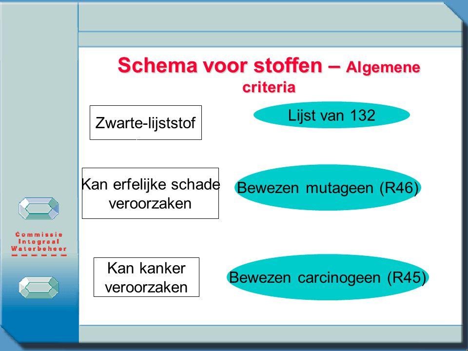 Schema voor stoffen – Algemene criteria