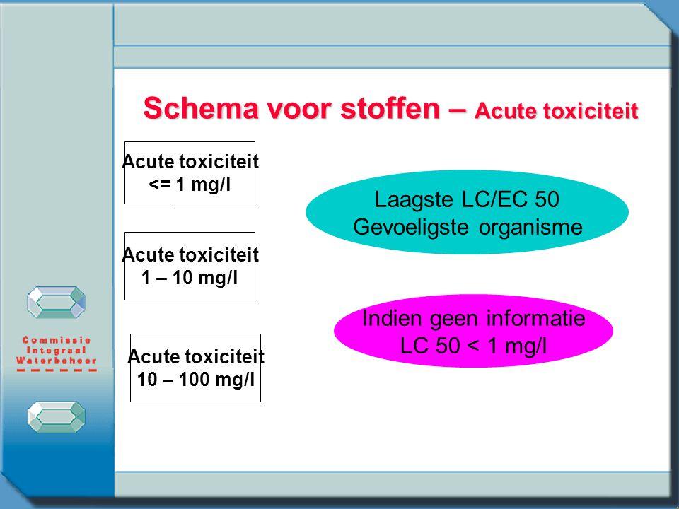 Schema voor stoffen – Acute toxiciteit