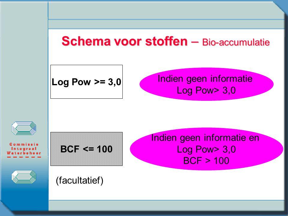 Schema voor stoffen – Bio-accumulatie