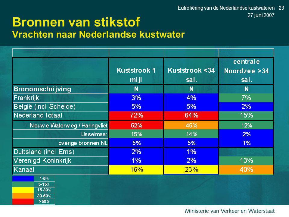 Bronnen van stikstof Vrachten naar Nederlandse kustwater