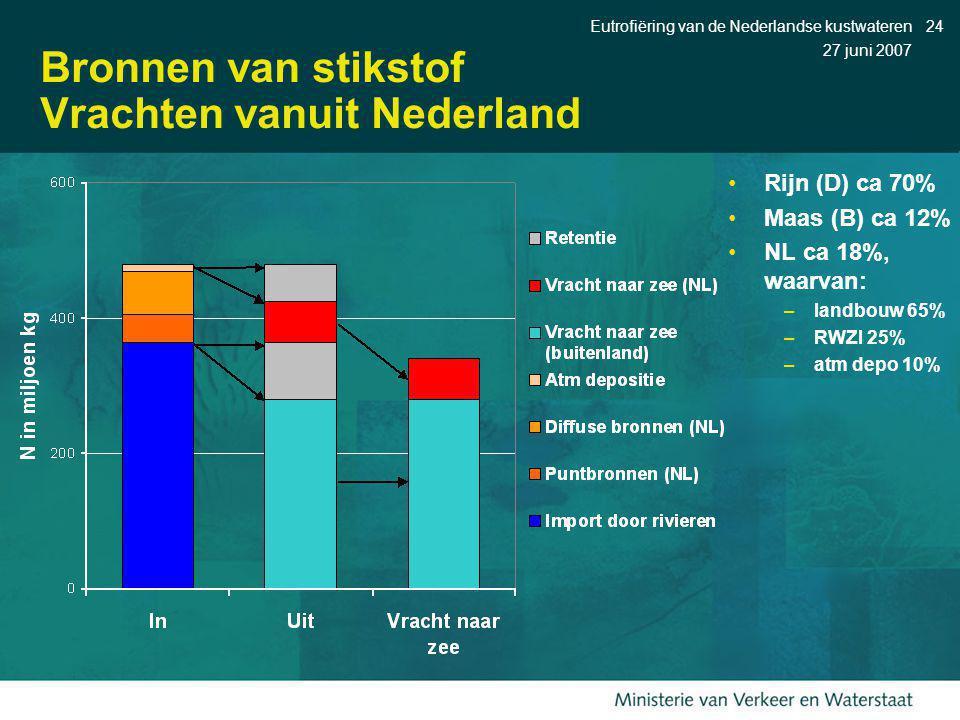 Bronnen van stikstof Vrachten vanuit Nederland