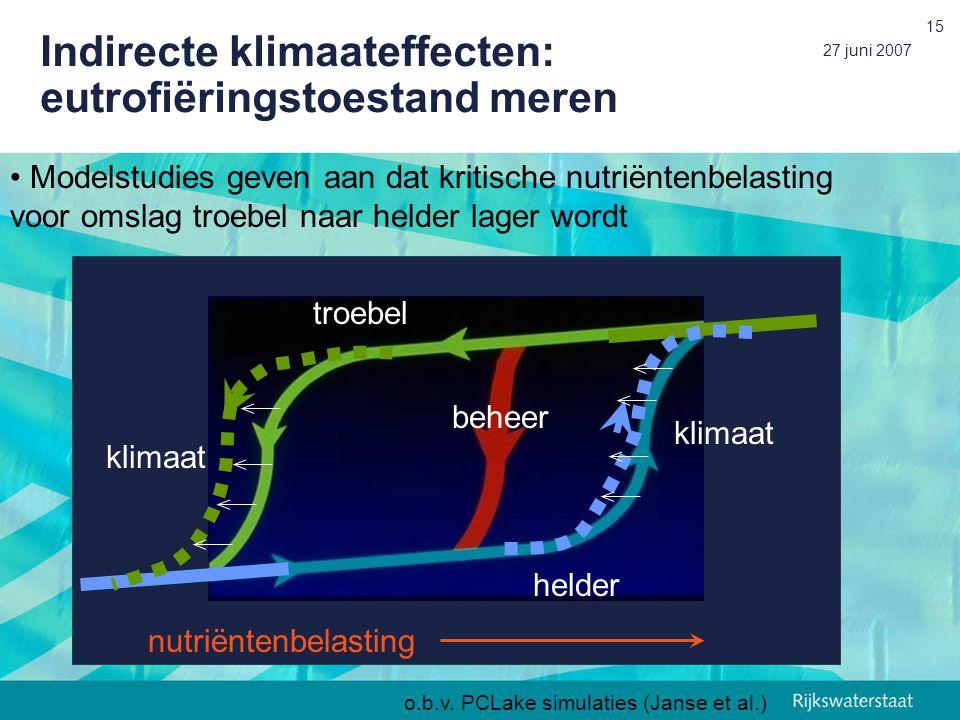 Indirecte klimaateffecten: eutrofiëringstoestand meren