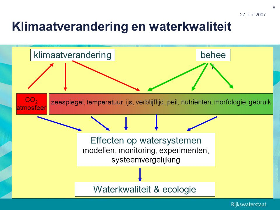 Klimaatverandering en waterkwaliteit