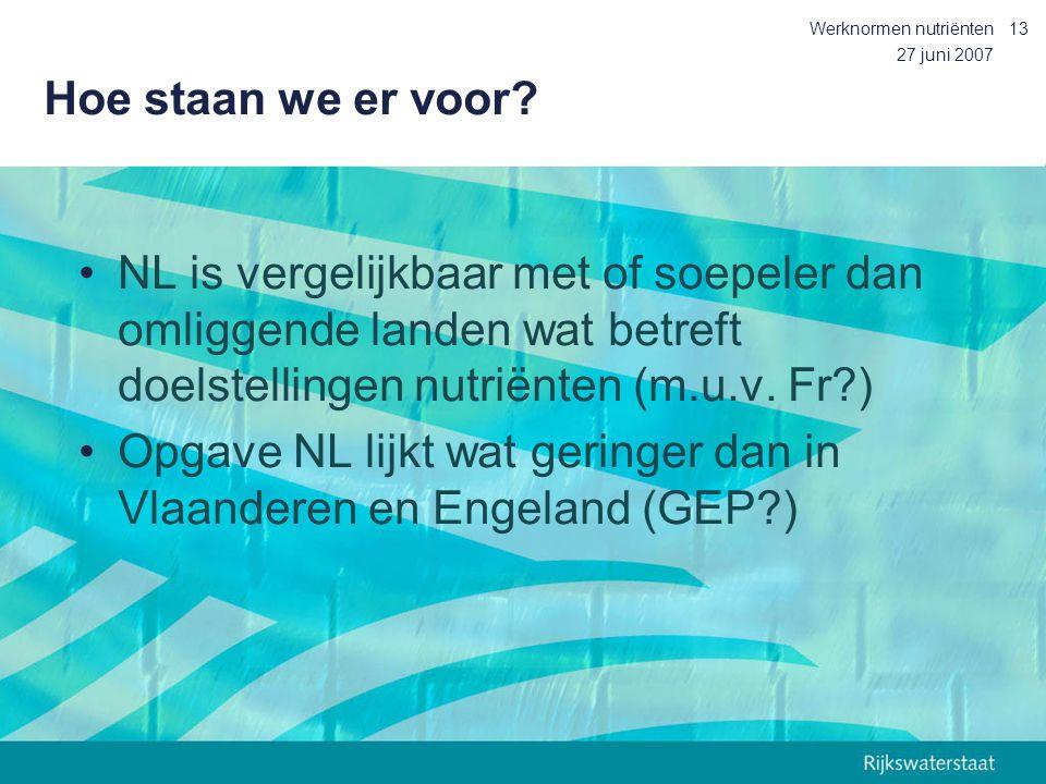 Opgave NL lijkt wat geringer dan in Vlaanderen en Engeland (GEP )