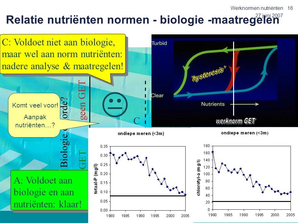 Relatie nutriënten normen - biologie -maatregelen
