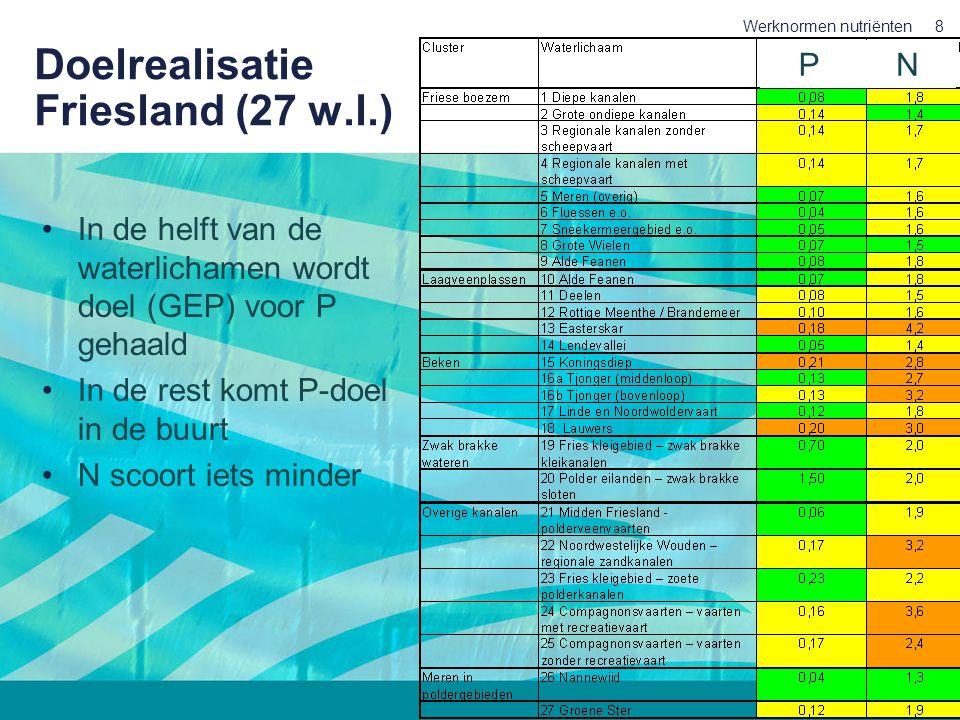 Doelrealisatie Friesland (27 w.l.)