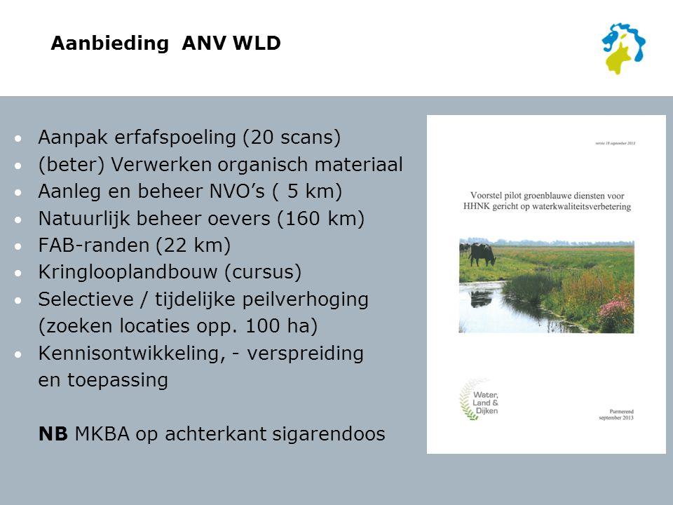 Aanbieding ANV WLD Aanpak erfafspoeling (20 scans) (beter) Verwerken organisch materiaal. Aanleg en beheer NVO's ( 5 km)