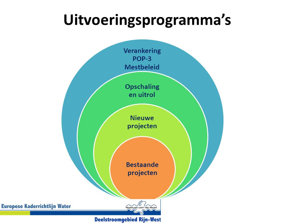 Uitvoeringsprogramma's