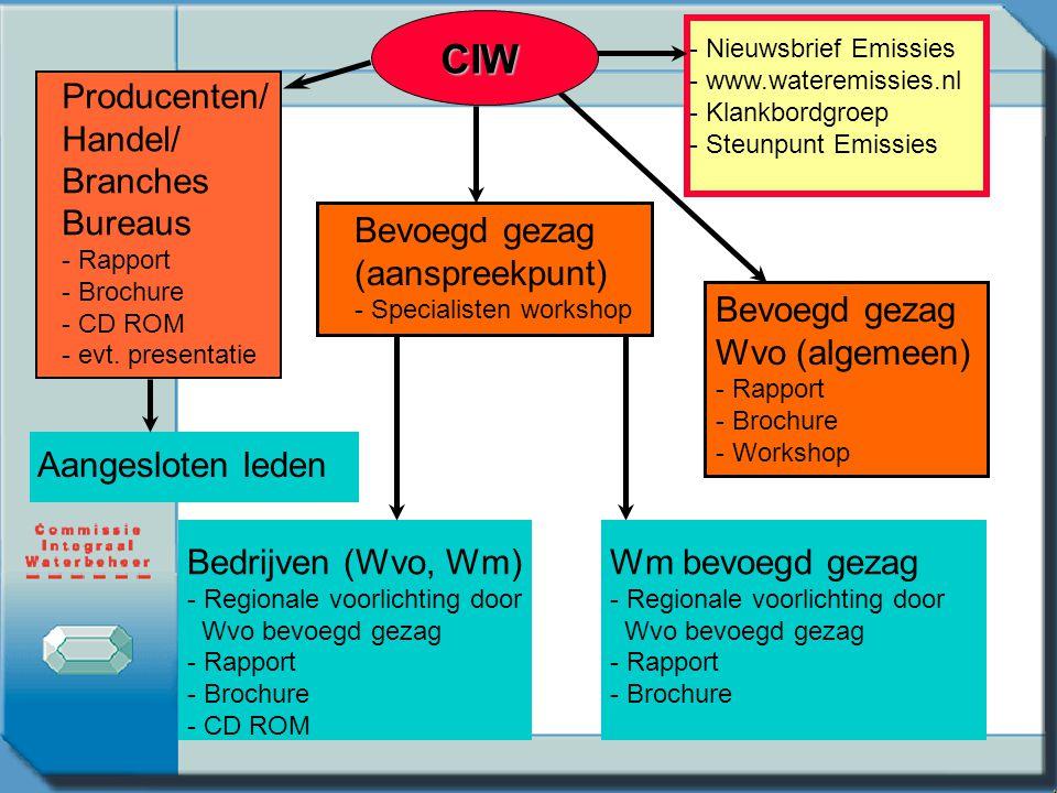 CIW Producenten/ Handel/ Branches Bureaus