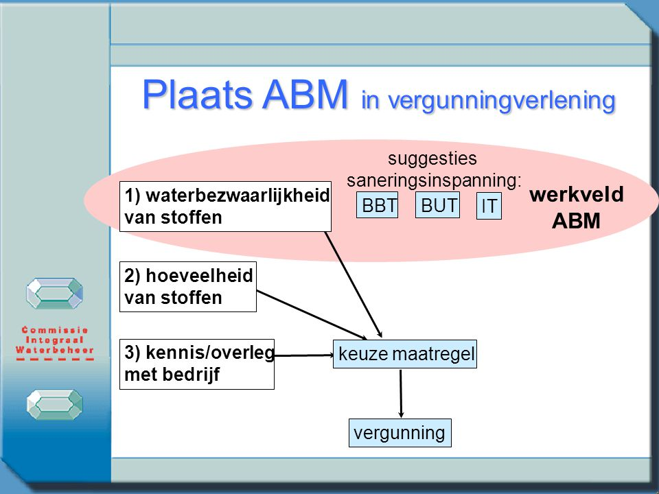 Plaats ABM in vergunningverlening