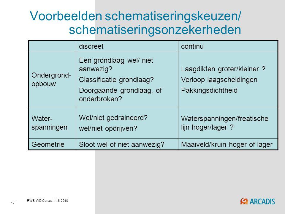 Voorbeelden schematiseringskeuzen/ schematiseringsonzekerheden