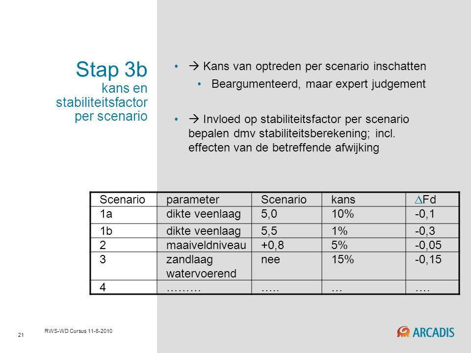 Stap 3b kans en stabiliteitsfactor per scenario