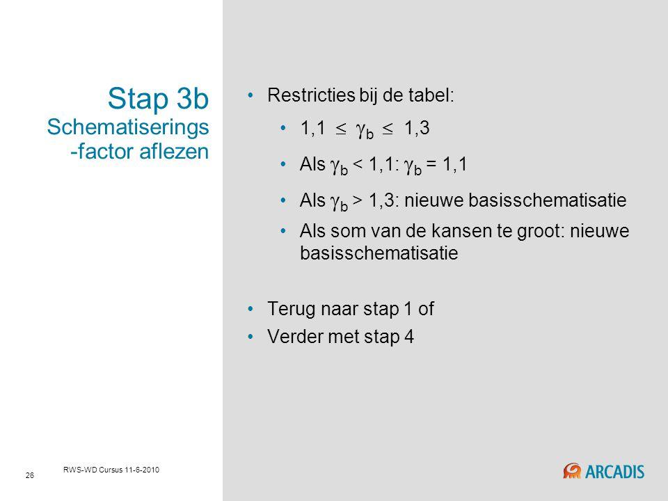 Stap 3b Schematiserings-factor aflezen