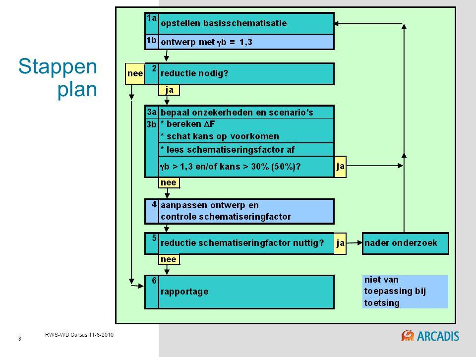 RWS-WD cursus 29-4-2010 Stappen plan RWS-WD Cursus 11-6-2010