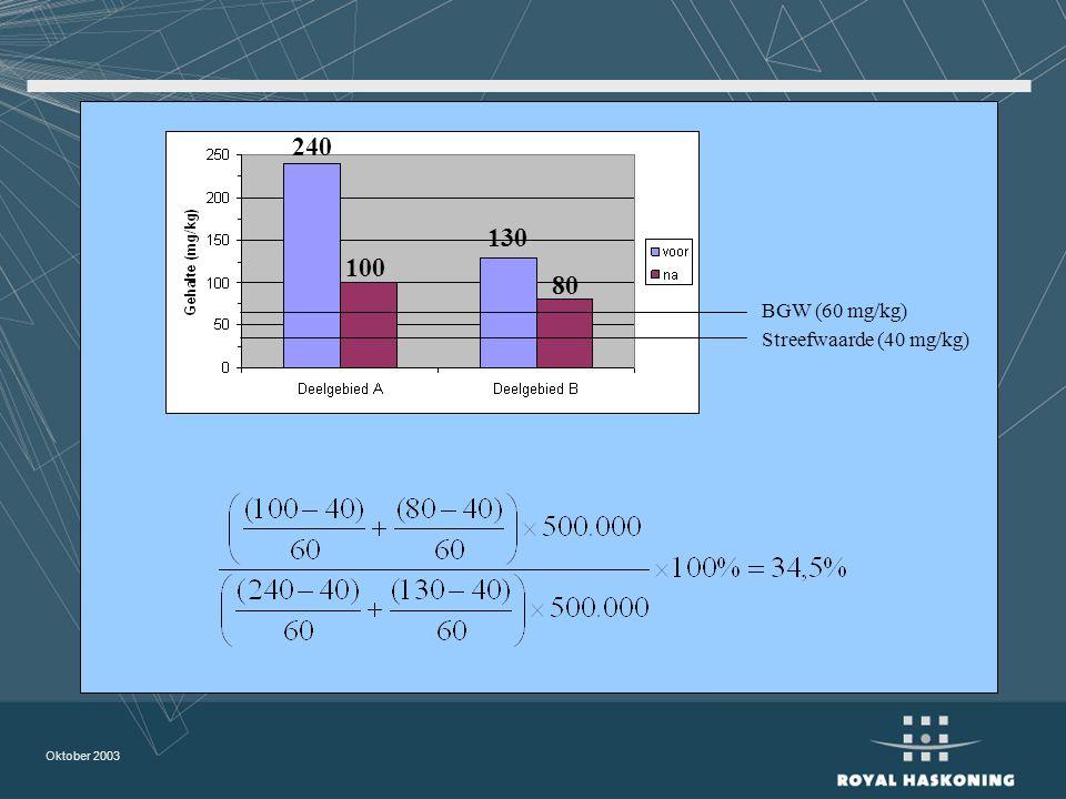 240 130 100 80 BGW (60 mg/kg) Streefwaarde (40 mg/kg)