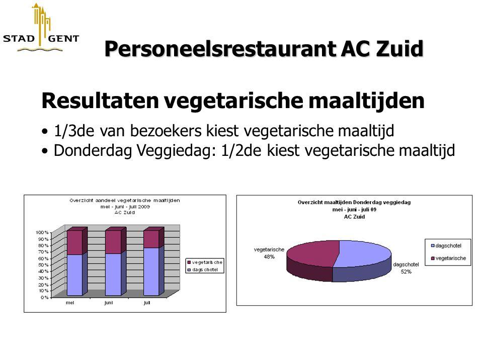 Personeelsrestaurant AC Zuid Resultaten vegetarische maaltijden