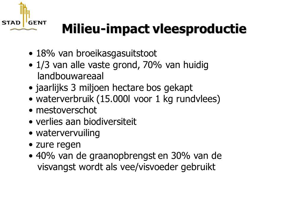 Milieu-impact vleesproductie