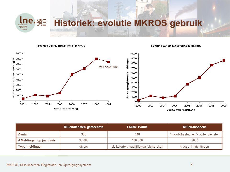 Historiek: evolutie MKROS gebruik