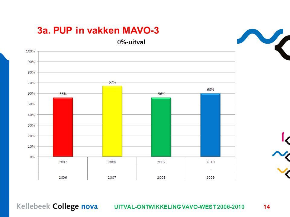 UITVAL-ONTWIKKELING VAVO-WEST 2006-2010