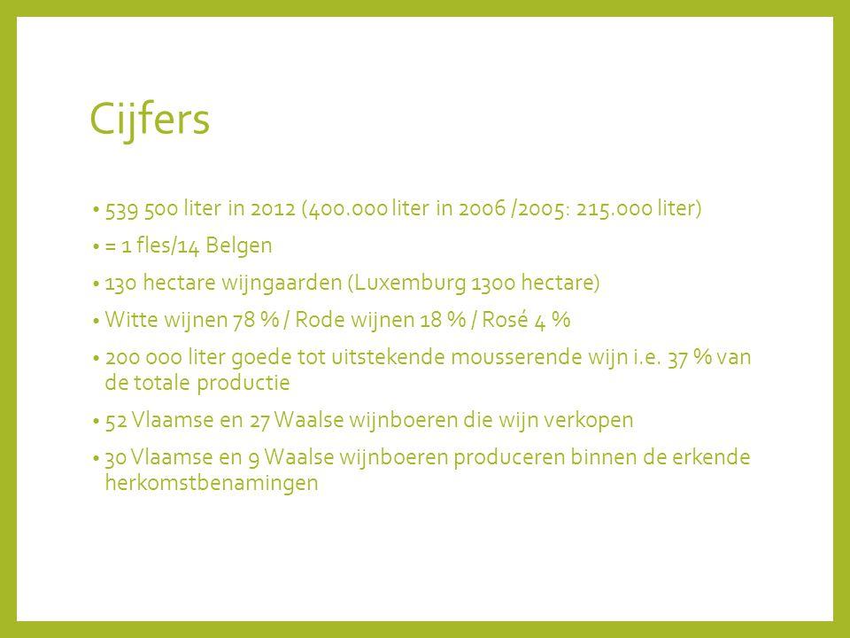 Cijfers 539 500 liter in 2012 (400.000 liter in 2006 /2005: 215.000 liter) = 1 fles/14 Belgen. 130 hectare wijngaarden (Luxemburg 1300 hectare)