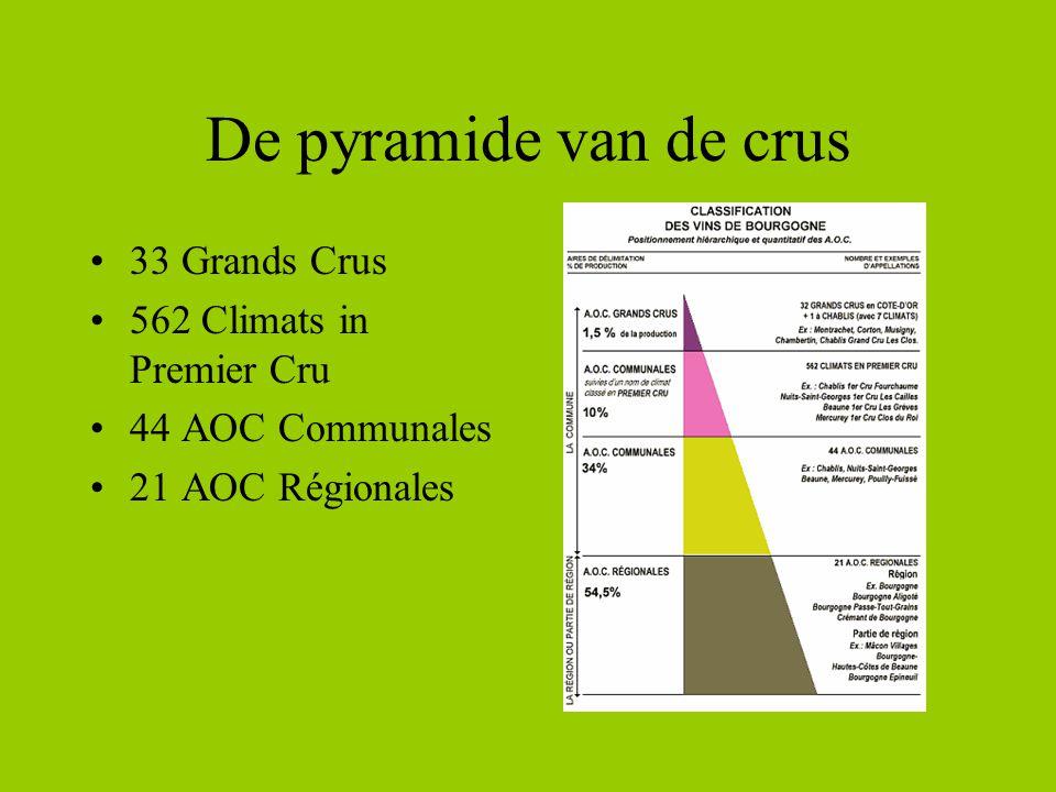 De pyramide van de crus 33 Grands Crus 562 Climats in Premier Cru