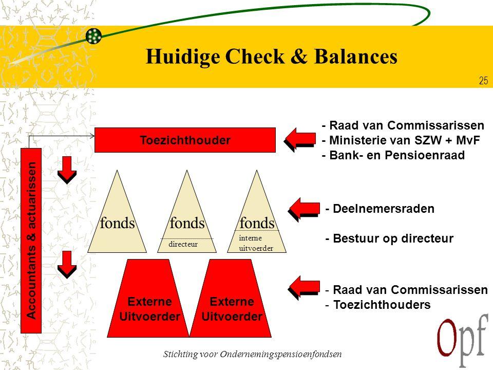 Huidige Check & Balances