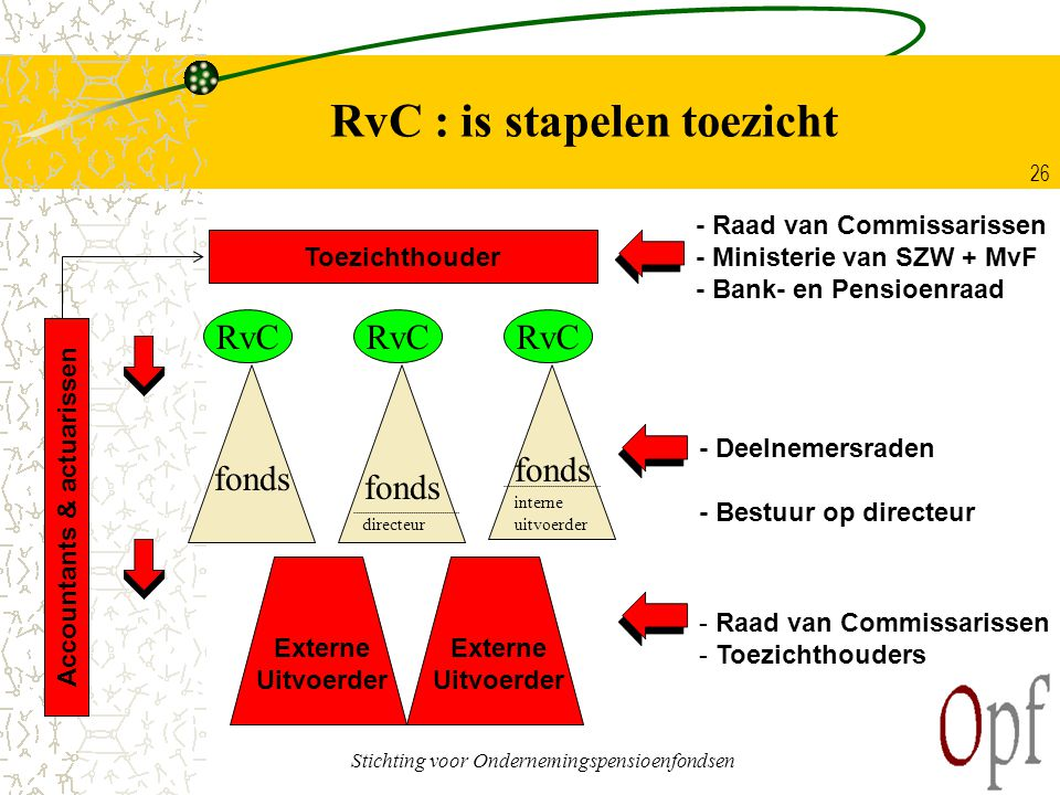 RvC : is stapelen toezicht