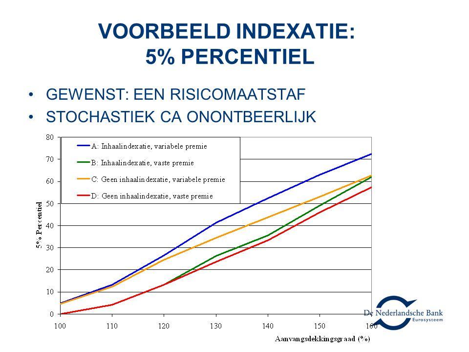VOORBEELD INDEXATIE: 5% PERCENTIEL