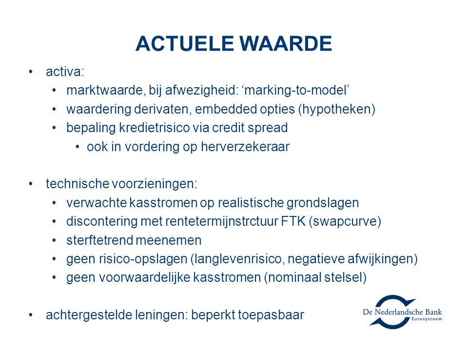 ACTUELE WAARDE activa: