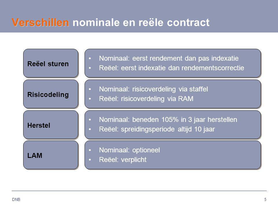 Verschillen nominale en reële contract