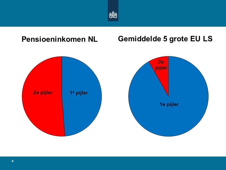 Pensioeninkomen NL Gemiddelde 5 grote EU LS