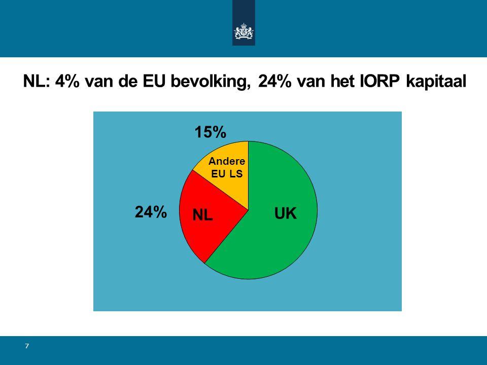 NL: 4% van de EU bevolking, 24% van het IORP kapitaal