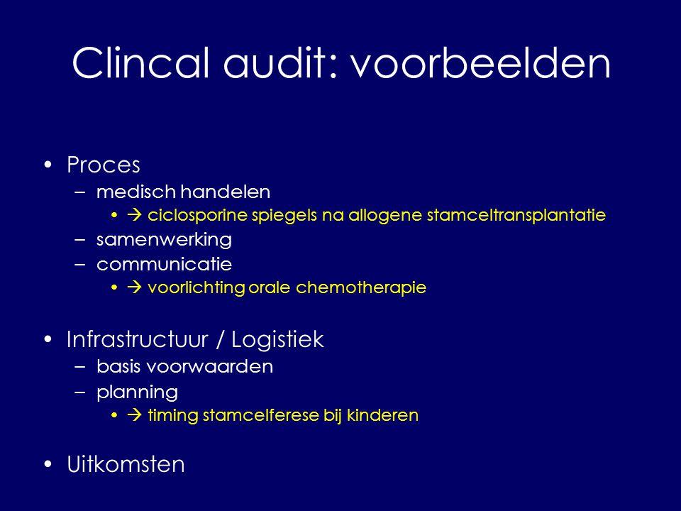 Clincal audit: voorbeelden
