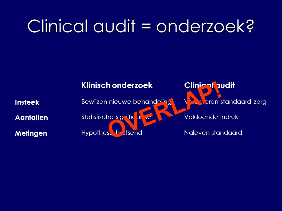 Clinical audit = onderzoek