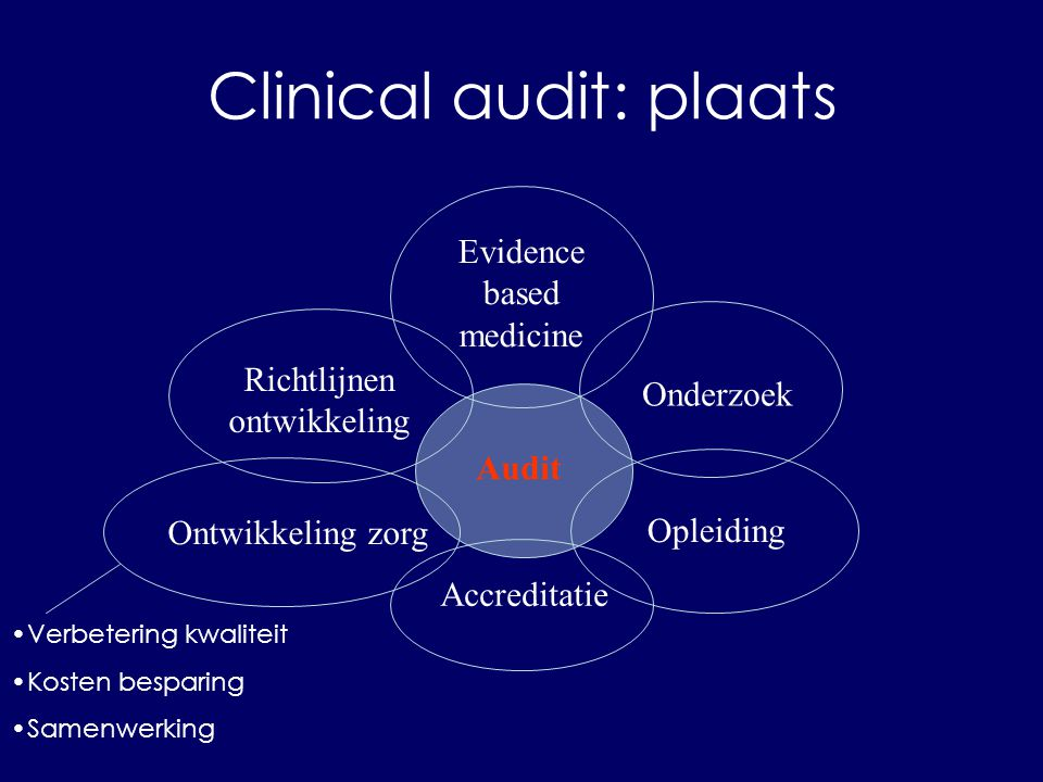 Clinical audit: plaats