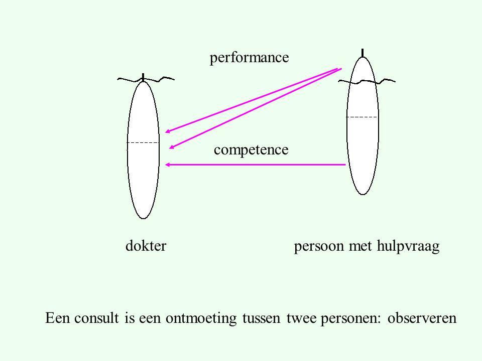 Een consult is een ontmoeting tussen twee personen: observeren