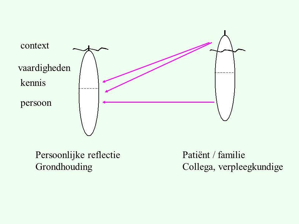 Persoonlijke reflectie Grondhouding Patiënt / familie