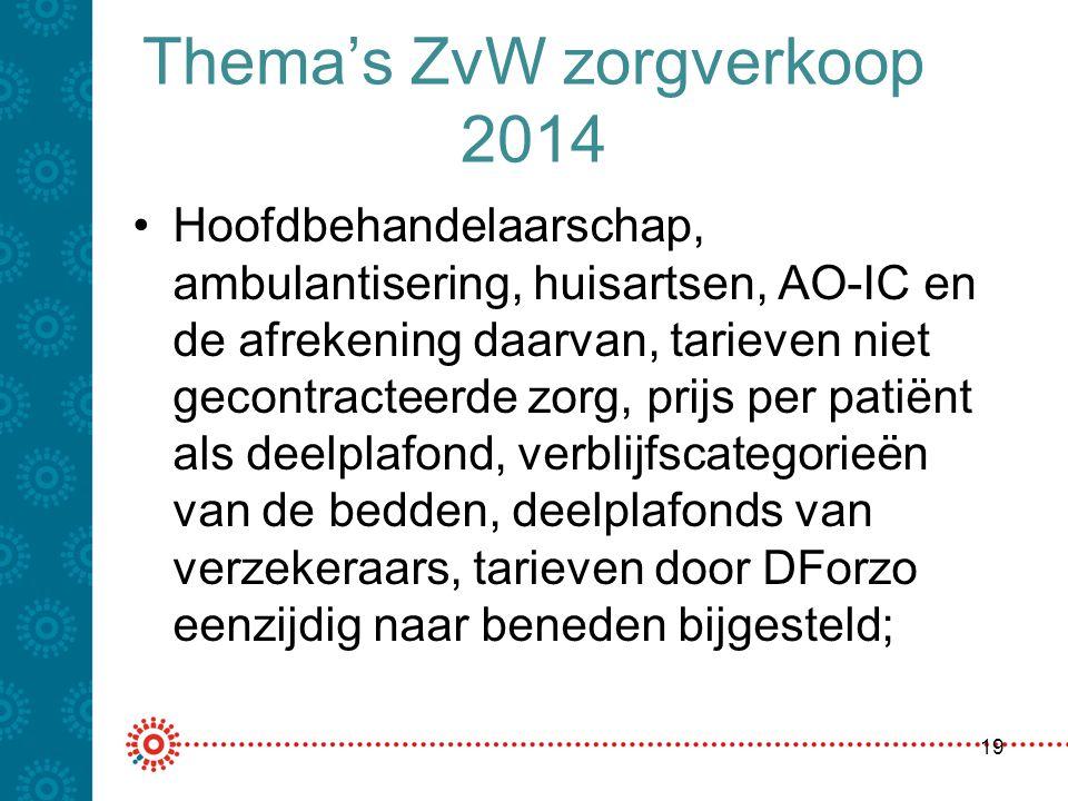 Thema's ZvW zorgverkoop 2014