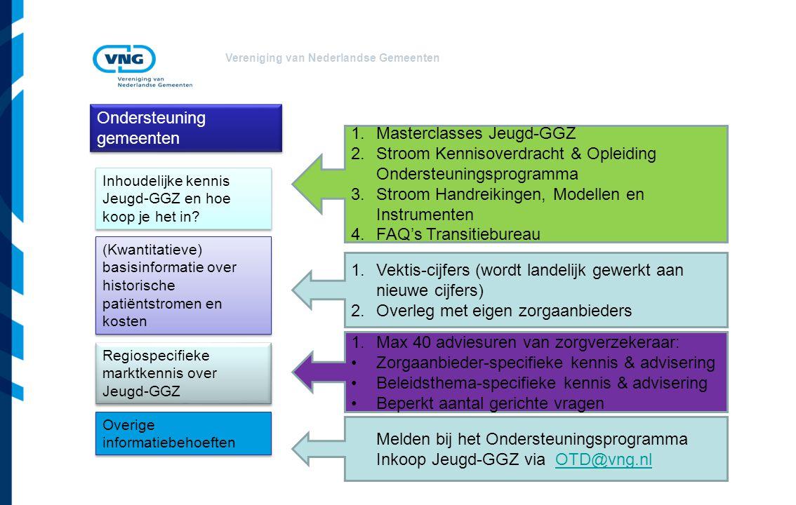 Ondersteuning gemeenten Masterclasses Jeugd-GGZ