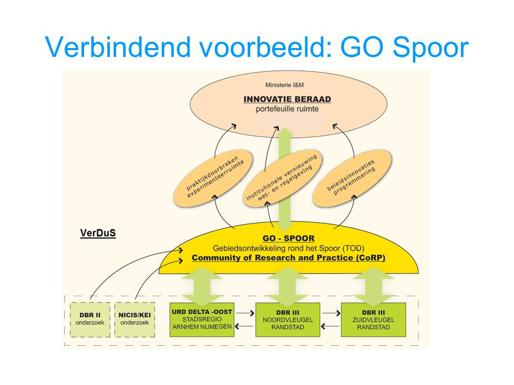 Verbindend voorbeeld: GO Spoor