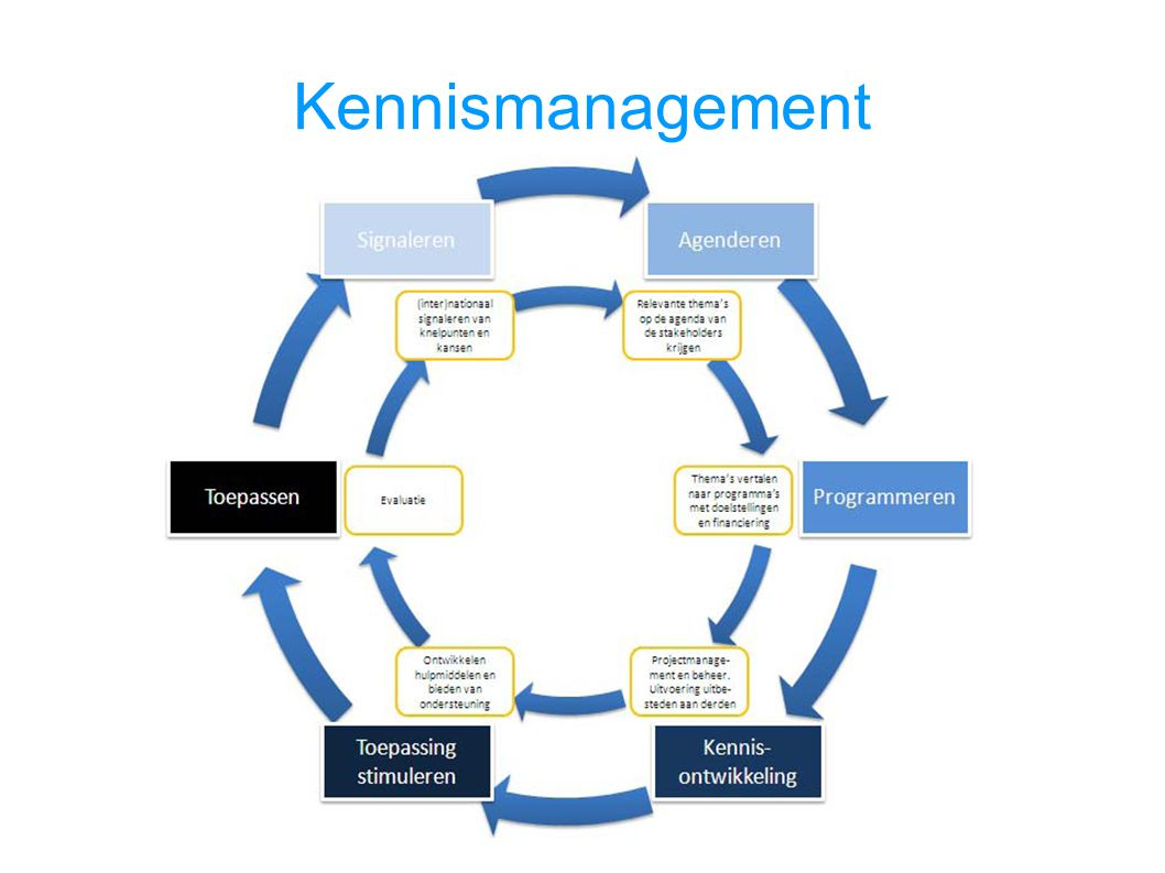 Kennismanagement