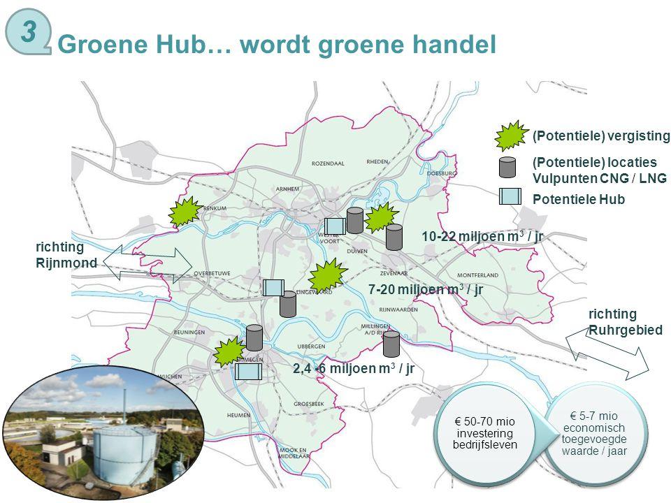 3 Groene Hub… wordt groene handel (Potentiele) vergisting