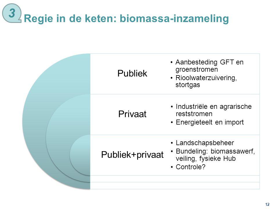3 Regie in de keten: biomassa-inzameling Publiek Privaat
