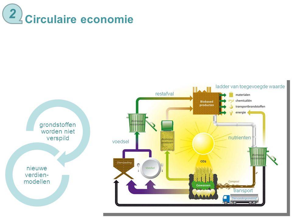 2 Circulaire economie ladder van toegevoegde waarde restafval