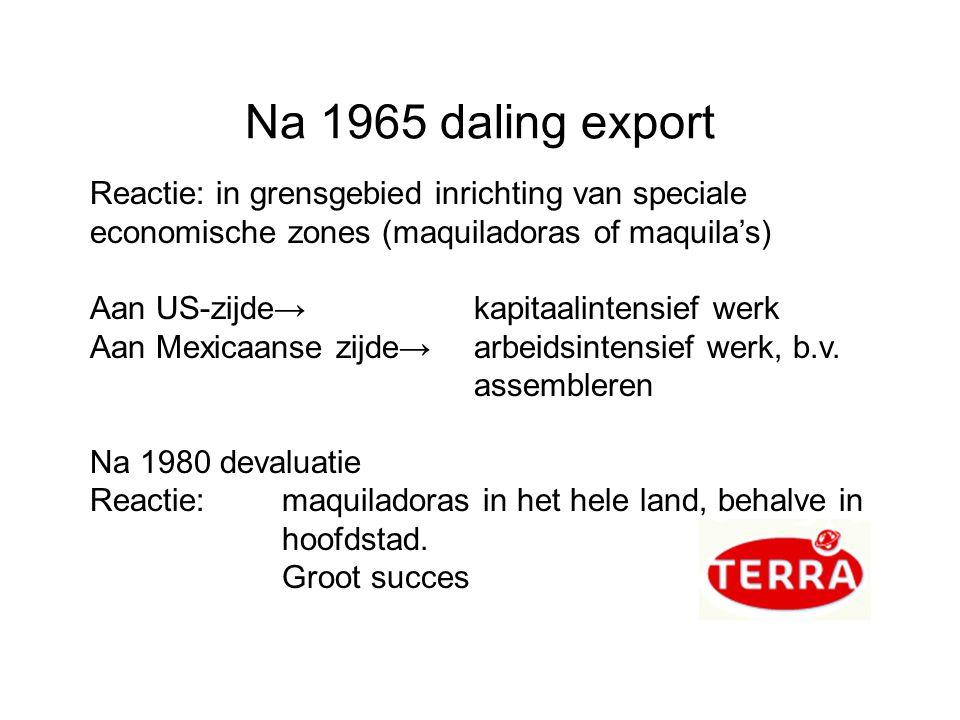 Na 1965 daling export